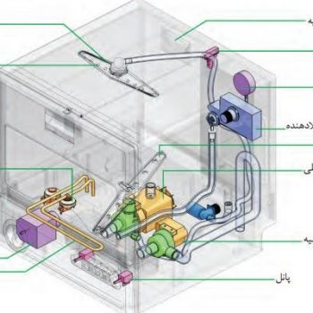 ظرفشویی1 627x400 350x350 - دلیل جمع شدن آب در ماشین لباسشویی